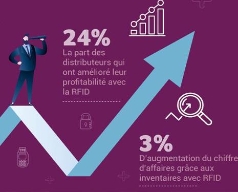 La RFID fluidifie et personnalise le parcours client